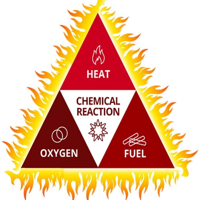مثلث آتش مثلث آتش مثلث آتش و اقدامات لازم در حین آتش سوزی 20180510 FR1 Fire Tetrahedron  ecc3bb64 8d40 49c6 bff8 996b749d87e6